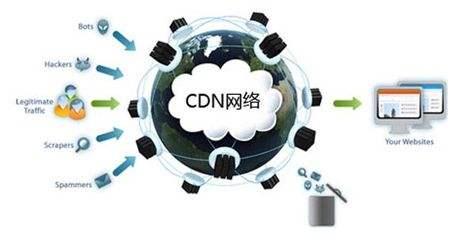 CDN服务器