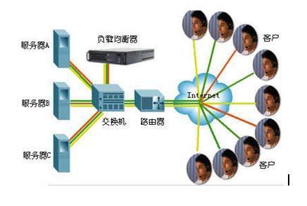 网站服务器运行过程经过的设备